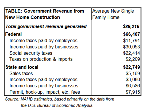 TABLE showing tax revenue from New Home construction & effect of housing industry