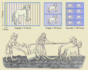 Farming Origins of Acre - Public Domain Source - https://commons.wikimedia.org/wiki/File:Anthropic_Farm_Units.png - Ploughmen_Fac_simile_of_a_Miniature_in_a_very_ancient_Anglo_Saxon_Manuscript_published_by_Shaw_with_legend_God_Spede_ye_Plough_and_send_us_Korne_enow.png: Paul Lacroix [Public domain]