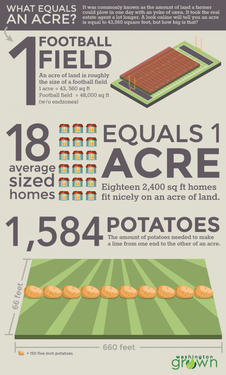 Size of an acre?