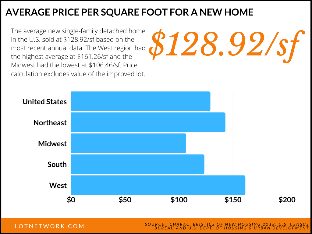 Average price per square foot for US homes